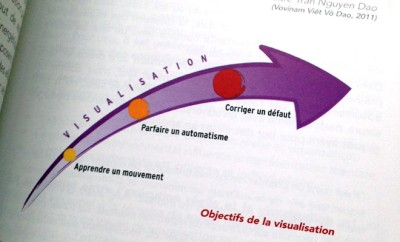 Préparation par expérience & par visualisation