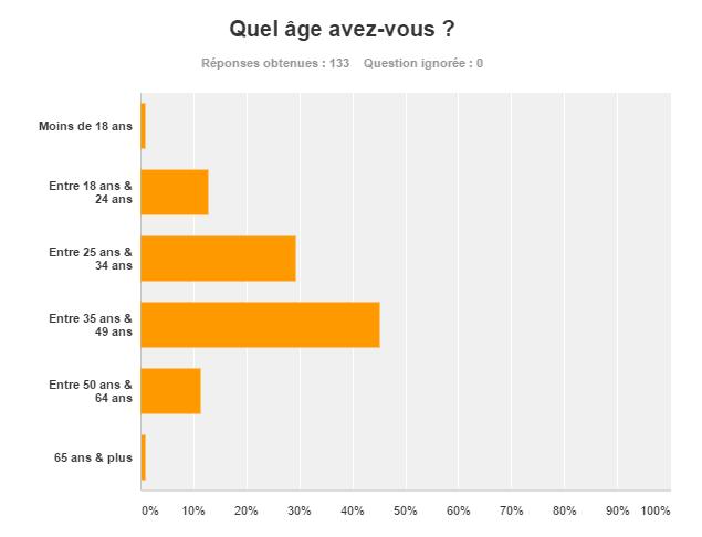 valeurs-age