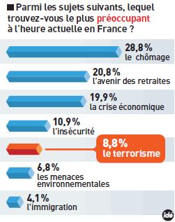 19,7%, la part de la sécurité dans la préoccupation des français