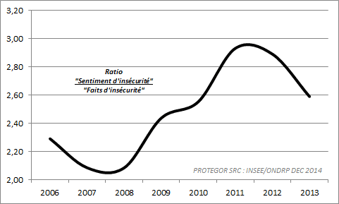 PROTEGOR-ONDRP-2014-ratioSe