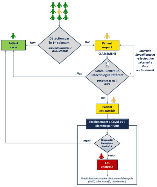 """Processus de détection d'un patient """"suspect / possible / confirmé"""""""