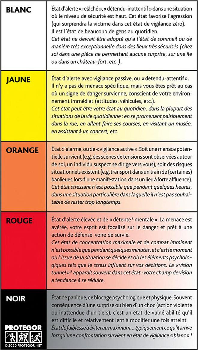 Code des niveaux de vigilance Cooper (c) 2008-2020 Protegor