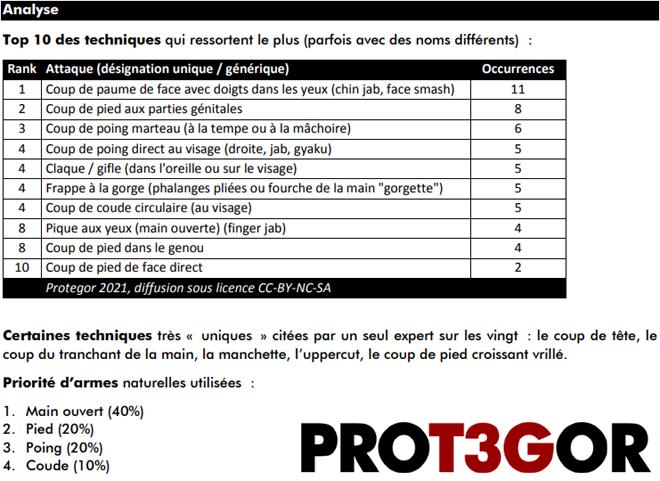 Extrait du document Prot3gor, top 3 des techniques de self-défense (attaque)